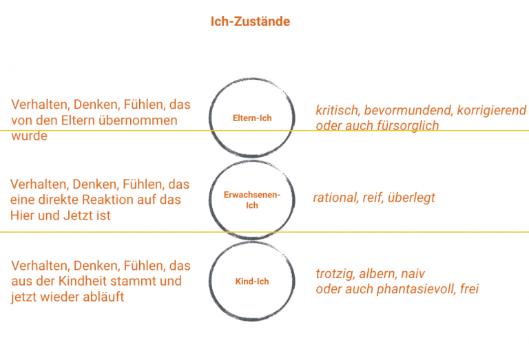 Konflikte-Beruf-Coaching-München